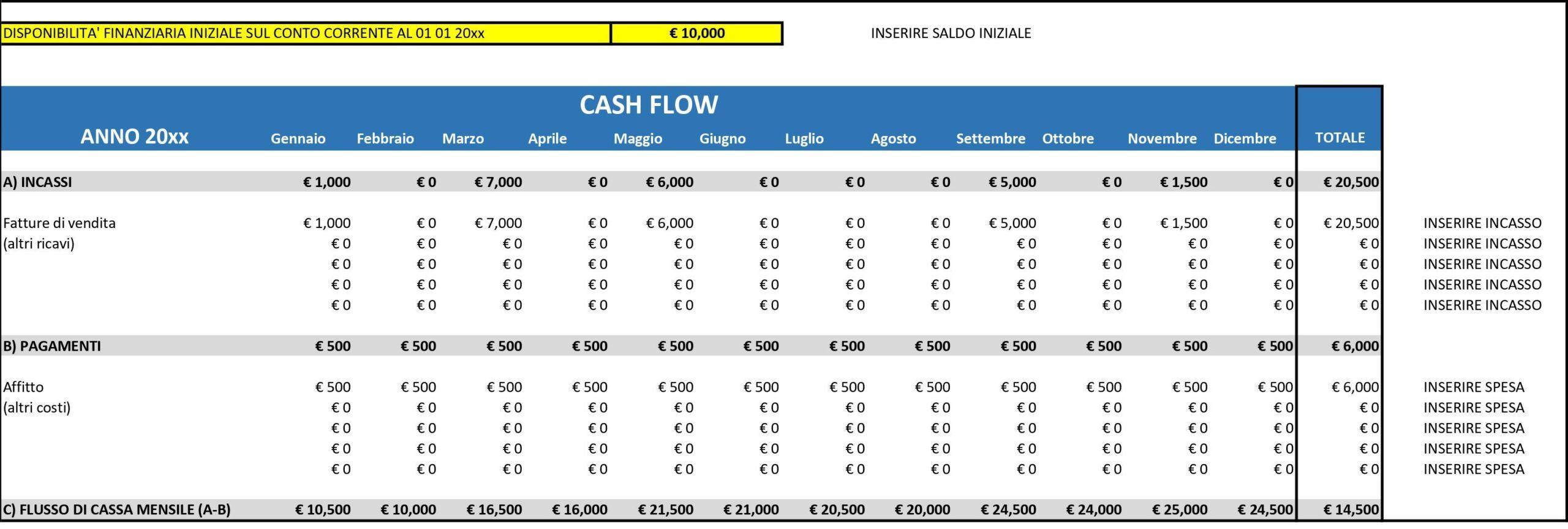 Come controllare l'equilibrio finanziario