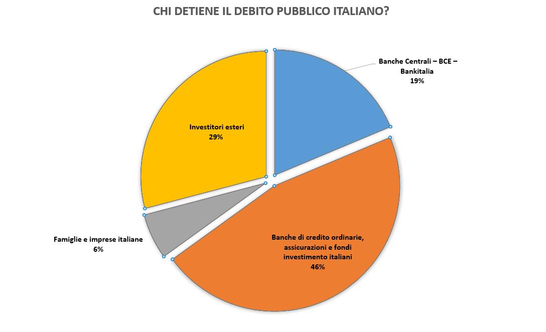 Chi detiene il debito pubblico italiano?